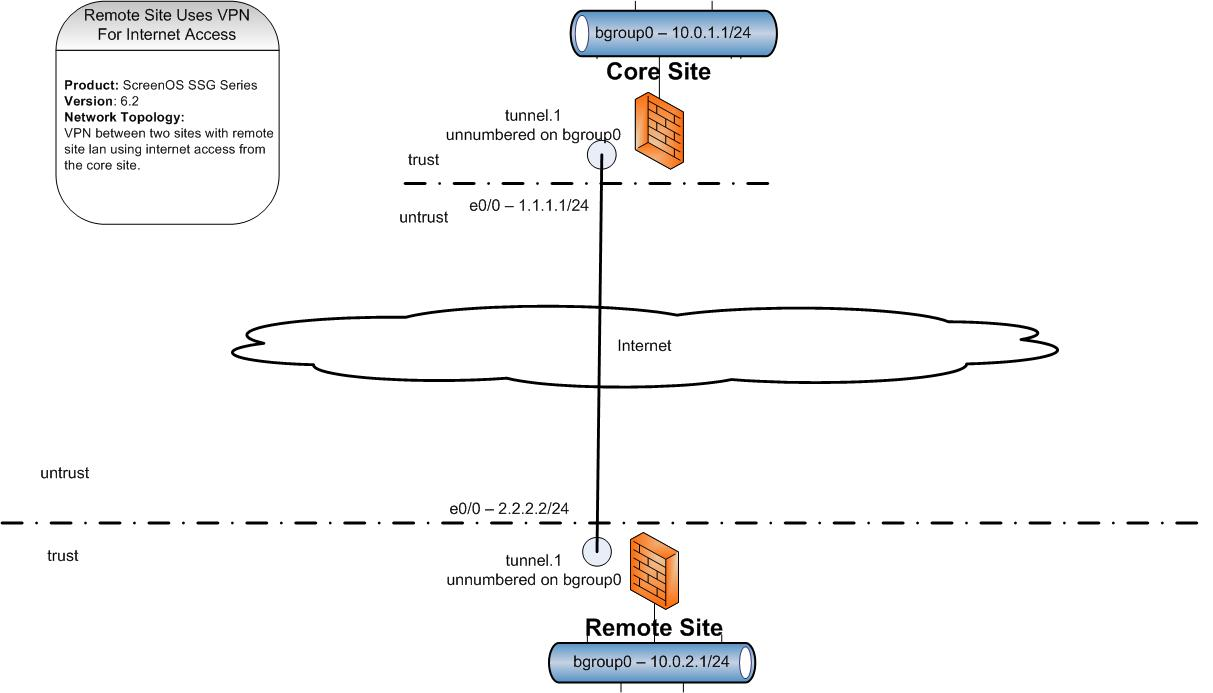 Screenos remote site uses vpn to core site for internet access two sites connect via ipec vpn across the internet the internet requests from the remote site are forwarded down the vpn tunnel to the core site and uses pooptronica Gallery