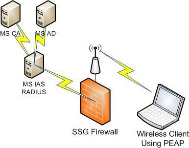 ScreenOS Wireless RADIUS Authentication with Microsoft Server 2003 ...